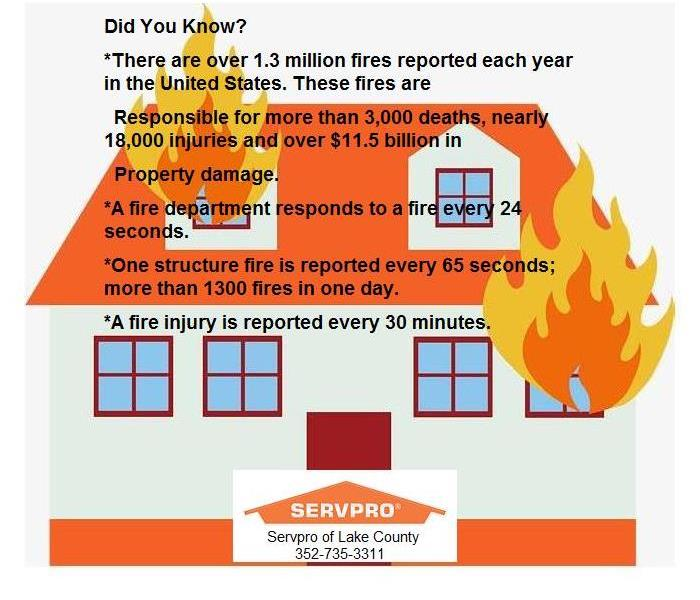 graphic of house on fire with written information